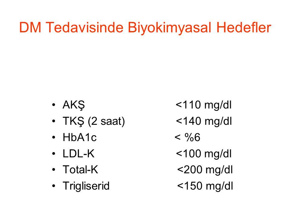 DM Tedavisinde Biyokimyasal Hedefler •AKŞ <110 mg/dl •TKŞ (2 saat) <140 mg/dl •HbA1c < %6 •LDL-K <100 mg/dl •Total-K <200 mg/dl •Trigliserid <150 mg/d