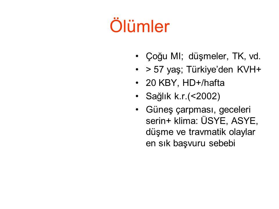 Ölümler •Çoğu MI; düşmeler, TK, vd. •> 57 yaş; Türkiye'den KVH+ •20 KBY, HD+/hafta •Sağlık k.r.(<2002) •Güneş çarpması, geceleri serin+ klima: ÜSYE, A