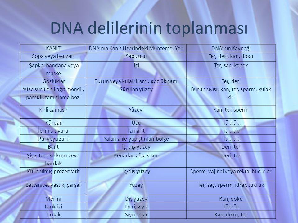 DNA delilerinin toplanması KANITDNA'nın Kanıt Üzerindeki Muhtemel YeriDNA'nın Kaynağı Sopa veya benzeriSapı, ucuTer, deri, kan, doku Şapka, bandana ve