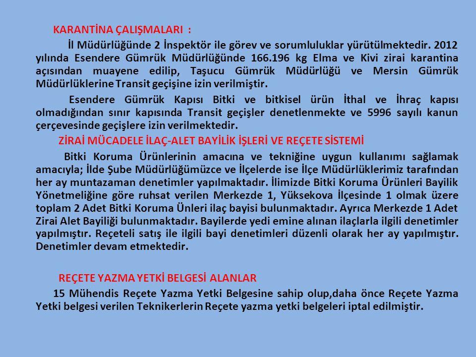 KARANTİNA ÇALIŞMALARI : İl Müdürlüğünde 2 İnspektör ile görev ve sorumluluklar yürütülmektedir. 2012 yılında Esendere Gümrük Müdürlüğünde 166.196 kg E