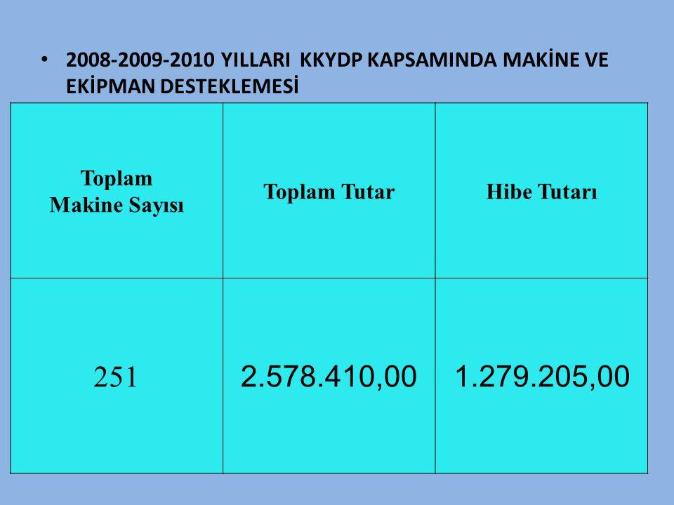 • 2008-2009-2010 YILLARI KKYDP KAPSAMINDA MAKİNE VE EKİPMAN DESTEKLEMESİ Toplam Makine Sayısı Toplam TutarHibe Tutarı 251 2.578.410,001.279.205,00