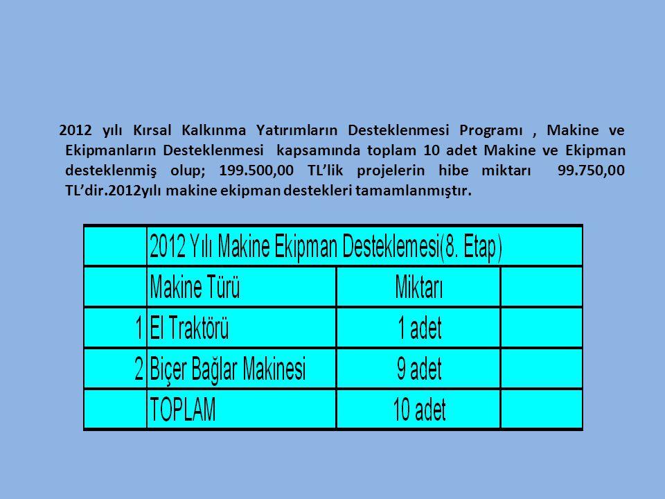 2012 yılı Kırsal Kalkınma Yatırımların Desteklenmesi Programı, Makine ve Ekipmanların Desteklenmesi kapsamında toplam 10 adet Makine ve Ekipman destek