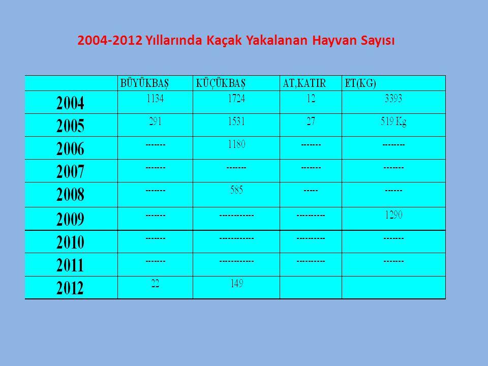 2004-2012 Yıllarında Kaçak Yakalanan Hayvan Sayısı