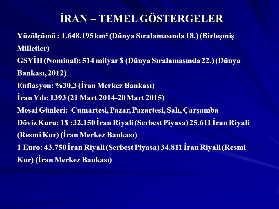 Türkiye'nin İhracatında İran'ın Yeri (2013) 2013 Yılı İhracatımız:151 milyar 868 milyon $ 2013 Yılı İhracatımız:151 milyar 868 milyon $ 2013 Yılında İran'a İhracatımız:4 milyar 193 milyon $ 2013 Yılında İran'a İhracatımız:4 milyar 193 milyon $ 2013 Yılı İhracatımızda İran'ın Payı: %2,8 2013 Yılı İhracatımızda İran'ın Payı: %2,8 2013 Yılı-En Çok İhracat Yaptığımız Ülkeler Sıralamasında İran'ın Yeri:10.