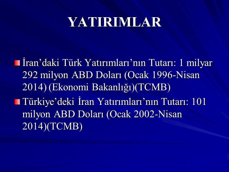 YATIRIMLAR İran'daki Türk Yatırımları'nın Tutarı: 1 milyar 292 milyon ABD Doları (Ocak 1996-Nisan 2014) (Ekonomi Bakanlığı)(TCMB) Türkiye'deki İran Ya