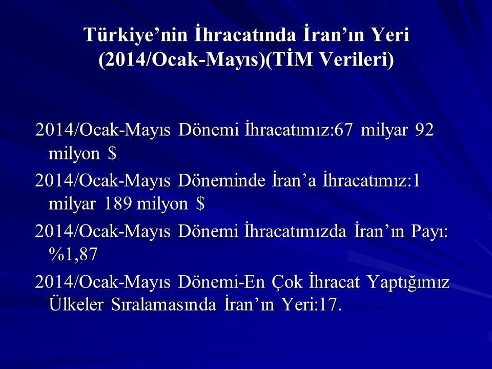 Türkiye'nin İhracatında İran'ın Yeri (2014/Ocak-Mayıs)(TİM Verileri) 2014/Ocak-Mayıs Dönemi İhracatımız:67 milyar 92 milyon $ 2014/Ocak-Mayıs Dönemi İ