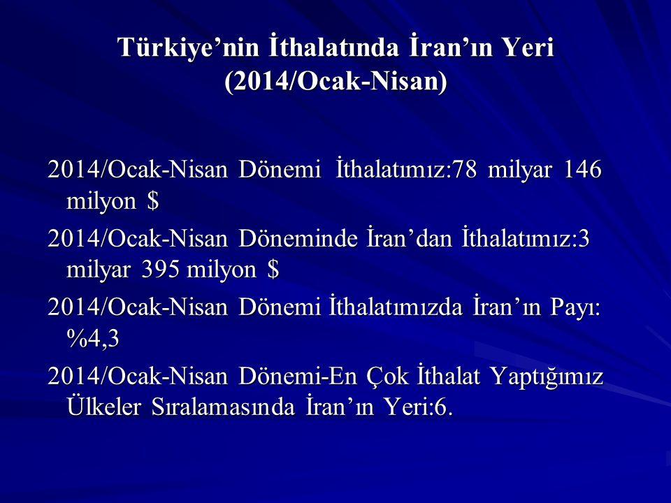 Türkiye'nin İthalatında İran'ın Yeri (2014/Ocak-Nisan) 2014/Ocak-Nisan Dönemi İthalatımız:78 milyar 146 milyon $ 2014/Ocak-Nisan Dönemi İthalatımız:78