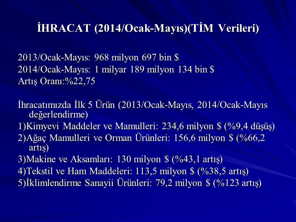 İHRACAT (2014/Ocak-Mayıs)(TİM Verileri) 2013/Ocak-Mayıs: 968 milyon 697 bin $ 2014/Ocak-Mayıs: 1 milyar 189 milyon 134 bin $ Artış Oranı:%22,75 İhraca