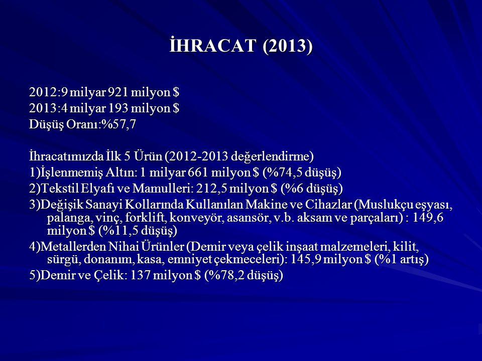 İHRACAT (2013) 2012:9 milyar 921 milyon $ 2013:4 milyar 193 milyon $ Düşüş Oranı:%57,7 İhracatımızda İlk 5 Ürün (2012-2013 değerlendirme) 1)İşlenmemiş