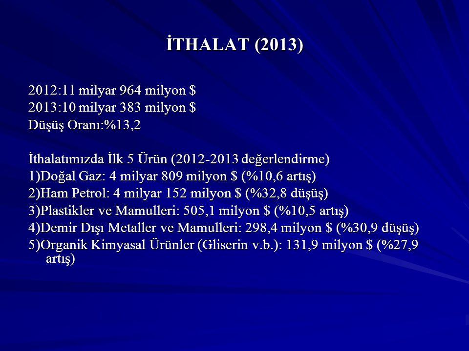İTHALAT (2013) 2012:11 milyar 964 milyon $ 2013:10 milyar 383 milyon $ Düşüş Oranı:%13,2 İthalatımızda İlk 5 Ürün (2012-2013 değerlendirme) 1)Doğal Ga