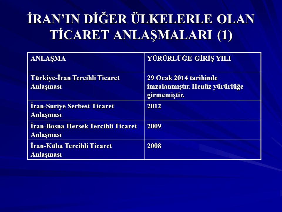 İRAN'IN DİĞER ÜLKELERLE OLAN TİCARET ANLAŞMALARI (1) ANLAŞMA YÜRÜRLÜĞE GİRİŞ YILI Türkiye-İran Tercihli Ticaret Anlaşması 29 Ocak 2014 tarihinde imzal