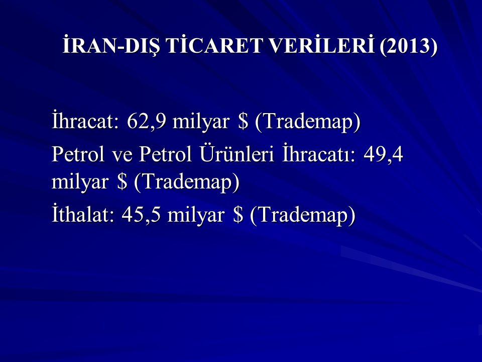 İRAN-DIŞ TİCARET VERİLERİ (İRAN'IN İHRACATINDA İLK BEŞ ÜLKE) (2013) ÜLKE İRAN'IN ÜLKEYE İHRACAT PERFORMANSI (2013) (Milyar $) ÜLKENİN İRAN'IN İHRACATINDAKİ PAYI (2013) (%) 1)Çin25,4040,38 2)Türkiye10,3816,50 3)Hindistan10,0315,94 4)Japonya6,9311,01 5)Güney Kore 5,568,83 İran'ın 2013 Yılı Toplam İhracatı: 62,9 milyar $ Kaynak:Trademap