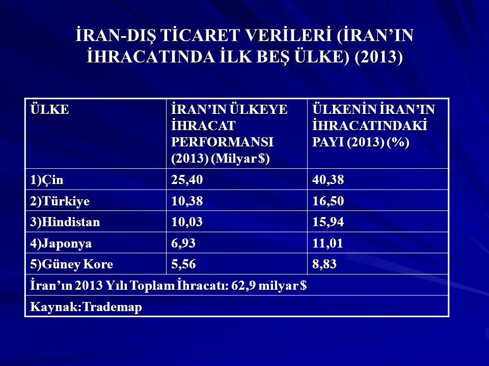 İRAN-DIŞ TİCARET VERİLERİ (İRAN'IN İTHALATINDA İLK BEŞ ÜLKE) (2013) ÜLKE İRAN'IN ÜLKEDEN İTHALAT PERFORMANSI (2013) (Milyar $) ÜLKENİN İRAN'IN İTHALATINDAKİ PAYI (2013) (%) 1)Çin14,3931,62 2)Hindistan5,4311,93 3)Güney Kore 4,489,84 4)Türkiye4,199,20 5)Almanya2,505,49 İran'ın 2013 Yılı Toplam İthalatı: 45,5 milyar $ Kaynak:Trademap