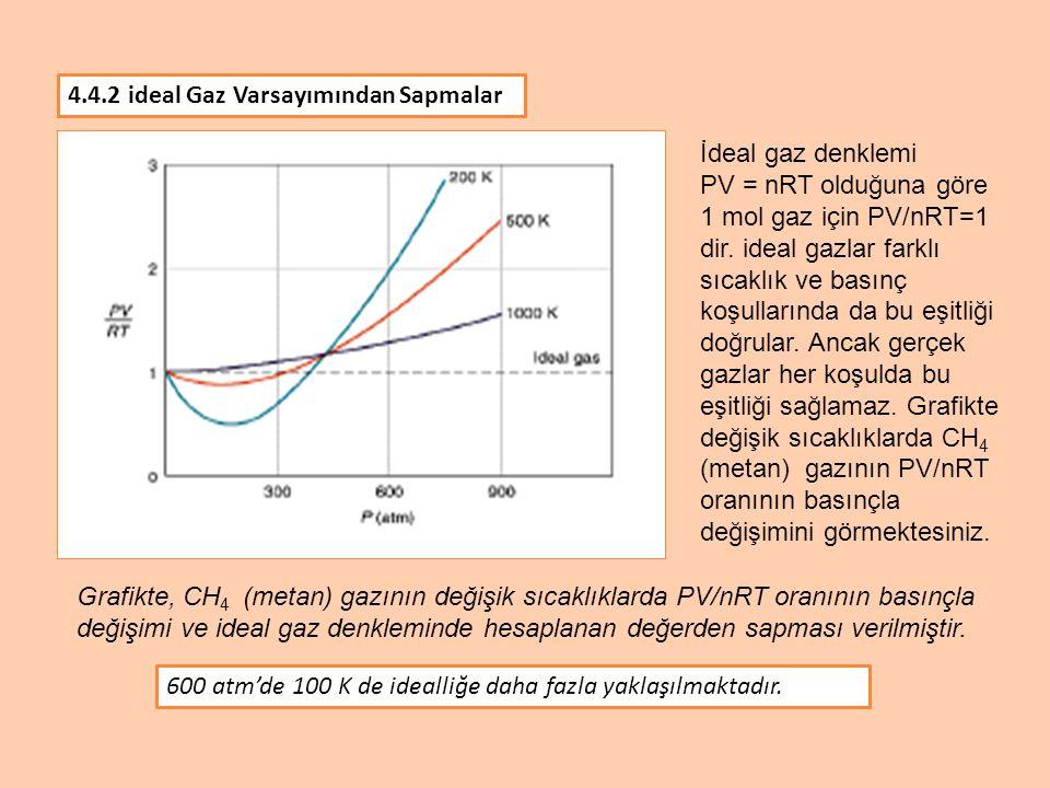 4.4.2 ideal Gaz Varsayımından Sapmalar Grafikte verilen farklı gazların PV/nRT değerlerinden ideal gaz denkleminde hesaplanan sonuç esas alındığında en çok sapan gazın CO2 olduğu görülür.