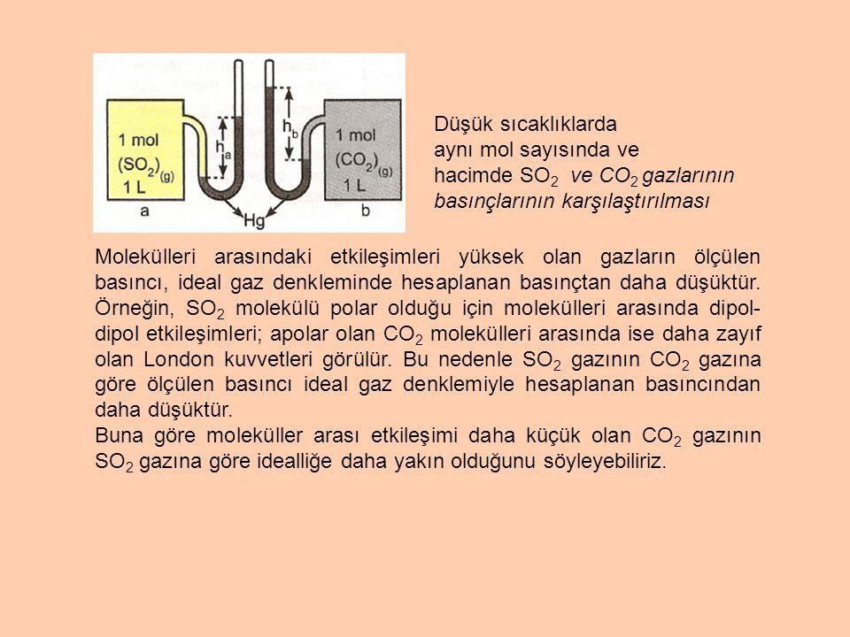 Şekil I de bir miktar CO 2 gazı vardır.Şekil II haline getirildiğinde; I.