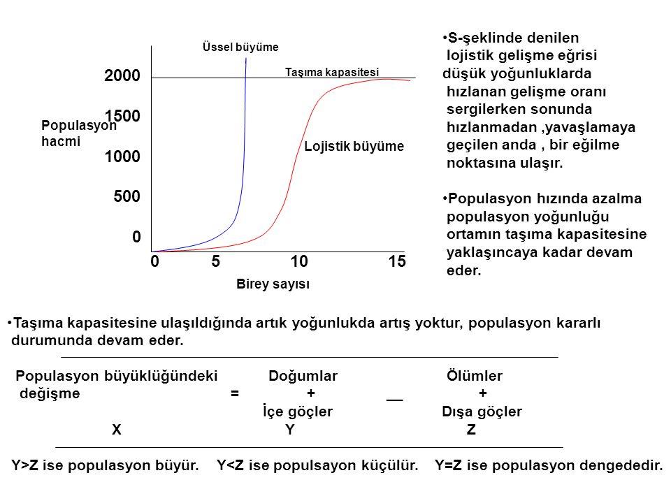 Birey sayısı Populasyon hacmi 0 5 10 15 2000 1500 1000 500 0 Taşıma kapasitesi Üssel büyüme Lojistik büyüme •S-şeklinde denilen lojistik gelişme eğris