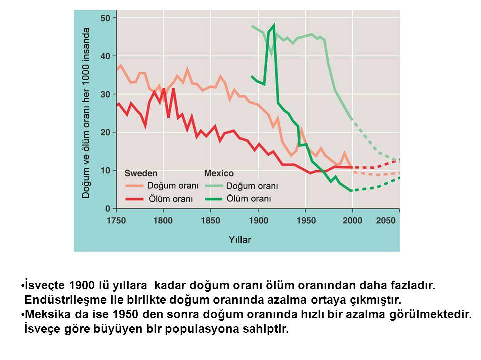 •İsveçte 1900 lü yıllara kadar doğum oranı ölüm oranından daha fazladır. Endüstrileşme ile birlikte doğum oranında azalma ortaya çıkmıştır. •Meksika d
