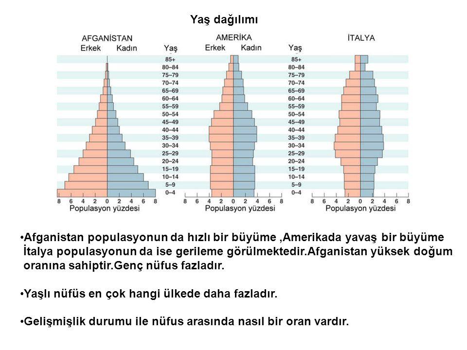 Yaş dağılımı •Afganistan populasyonun da hızlı bir büyüme,Amerikada yavaş bir büyüme İtalya populasyonun da ise gerileme görülmektedir.Afganistan yüks