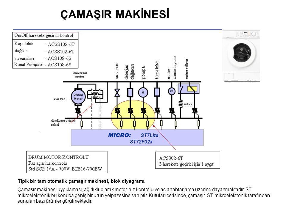 YÜK / FONKSİYONÖNERİLEN ÜRÜNLER Drum motor (700W a kadar)Hız kontrolBTB16-600BW / BTB16-600CW / BTB16-600C Drum motor (100W - 300W)indüksiyon motorACST8-8CFP / T830-800W / BTA12-800CW Kanal pompası (35W a kadar)senkron motorACS108-5SA / ACS108-5SN / Z01xxMA Kanal pompası (50W - 100W) asenkron motor T405-600H / T410-600H T405-600T / T410-600T / ACS120 / T405-600B / T410-600B / ACST4-7SFP / T435-800 Drain magnet (50W a kadar)Köprü + SolenoidT435-600W / ACST4-7SFP Vanalar (30W a kadar)Solenoid ACS108-5SA / ACS402-5SB4 / ACS102-7S / Z01xxMA Kapı kilidi (10W a kadar) Isıl harekete geçirici ACS108-5SA / ACS402-5SB4 / ACS102-7S / Z01xxMA Su ısıtıcısı sıcaklık kontrolüSıcaklık kontrolBTB16-600BW / T2550H-600T Zamanlayıcı motor (Timer motor) Küçük senkron motorZ01xxMA / ACS108-5SA / ACS102-7S Dağıtıcı (Dispenser)SolenoidZ01xxMA / ACS108-5SA / ACS102-7S Çamaşır makinesi için önerilen ST ürünleri Çamaşır Makinesi