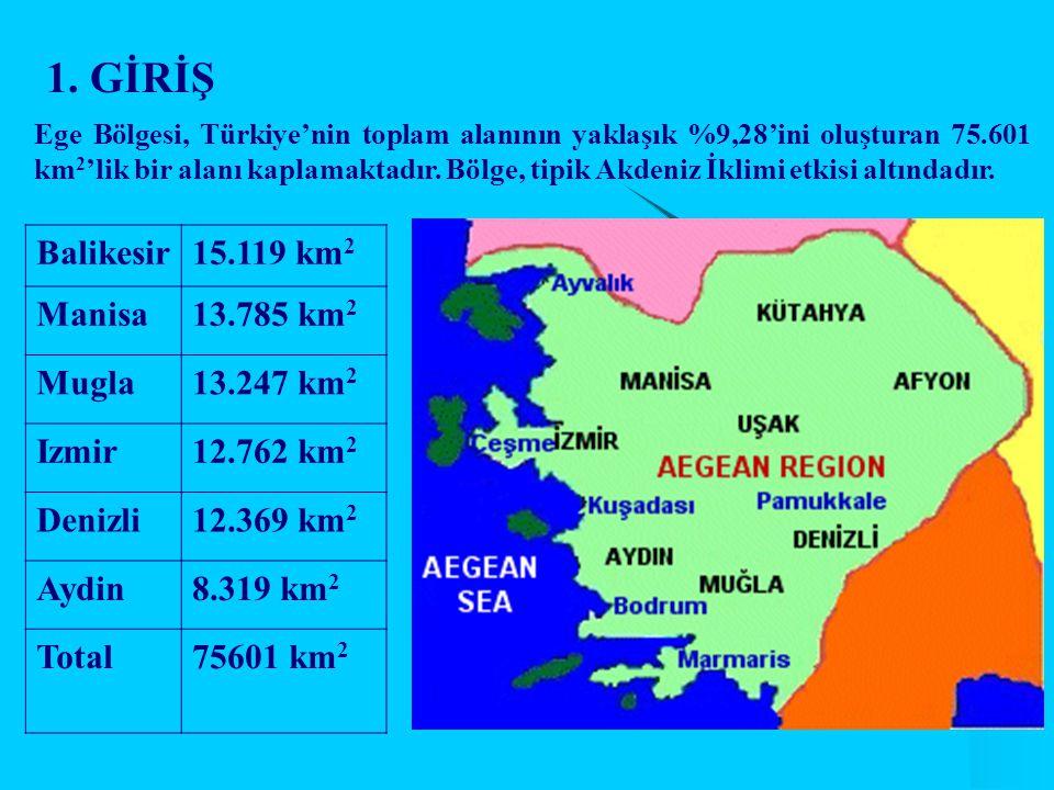 1. GİRİŞ Balikesir15.119 km 2 Manisa13.785 km 2 Mugla13.247 km 2 Izmir12.762 km 2 Denizli12.369 km 2 Aydin8.319 km 2 Total75601 km 2 Ege Bölgesi, Türk