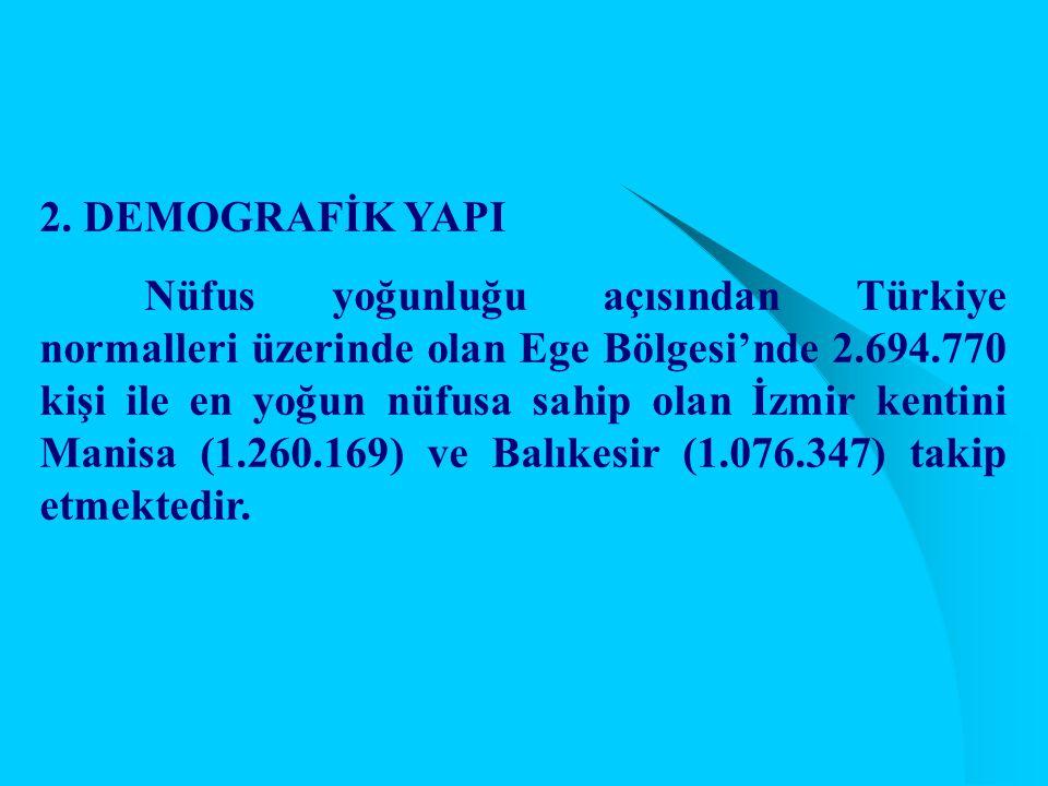 2. DEMOGRAFİK YAPI Nüfus yoğunluğu açısından Türkiye normalleri üzerinde olan Ege Bölgesi'nde 2.694.770 kişi ile en yoğun nüfusa sahip olan İzmir kent