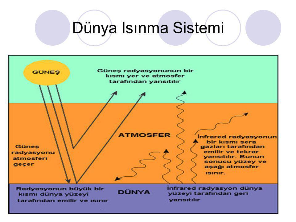 Dünya Isınma Sistemi