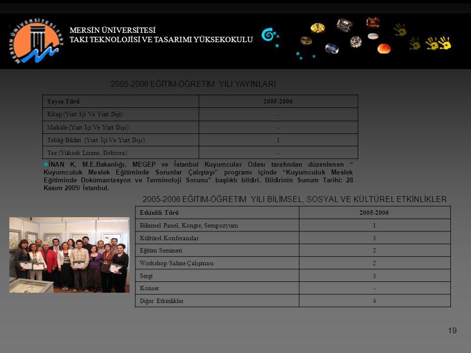 2005-2006 EĞİTİM-ÖĞRETİM YILI YAYINLARI Yayın Türü2005-2006 Kitap (Yurt İçi Ve Yurt Dişi)- Makale (Yurt İçi Ve Yurt Dışı)- Tebliğ/Bildiri (Yurt İçi Ve Yurt Dışı)1 Tez (Yüksek Lisans, Doktora)-   İNAN K, M.E.Bakanlığı, MEGEP ve İstanbul Kuyumcular Odası tarafından düzenlenen Kuyumculuk Meslek Eğitiminde Sorunlar Çalıştayı programı içinde Kuyumculuk Meslek Eğitiminde Dokümantasyon ve Terminoloji Sorunu başlıklı bildiri.