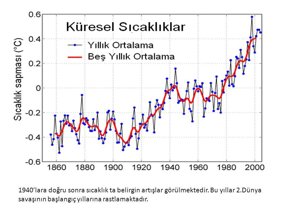 1940'lara doğru sonra sıcaklık ta belirgin artışlar görülmektedir. Bu yıllar 2.Dünya savaşının başlangıç yıllarına rastlamaktadır.