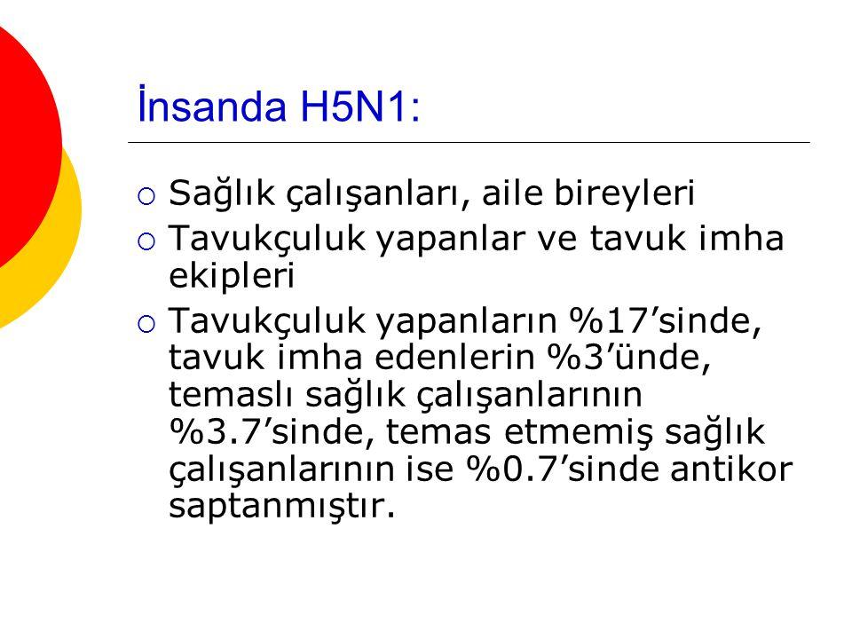 İnsanda H5N1:  Sağlık çalışanları, aile bireyleri  Tavukçuluk yapanlar ve tavuk imha ekipleri  Tavukçuluk yapanların %17'sinde, tavuk imha edenleri