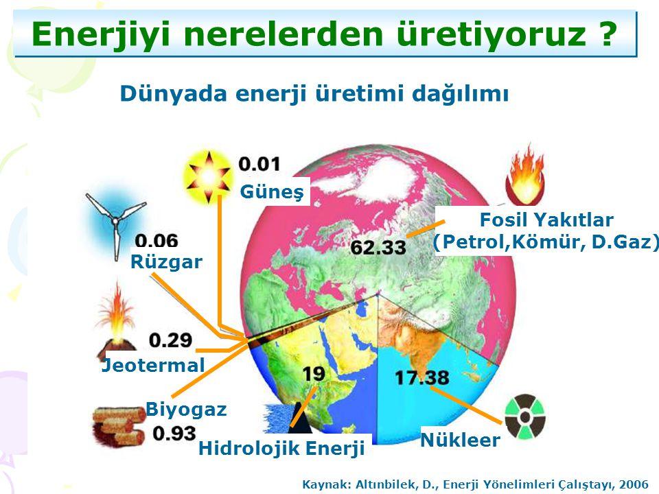 Enerjiyi nerelerden üretiyoruz ? Dünyada enerji üretimi dağılımı Güneş Rüzgar Jeotermal Biyogaz Hidrolojik Enerji Nükleer Fosil Yakıtlar (Petrol,Kömür