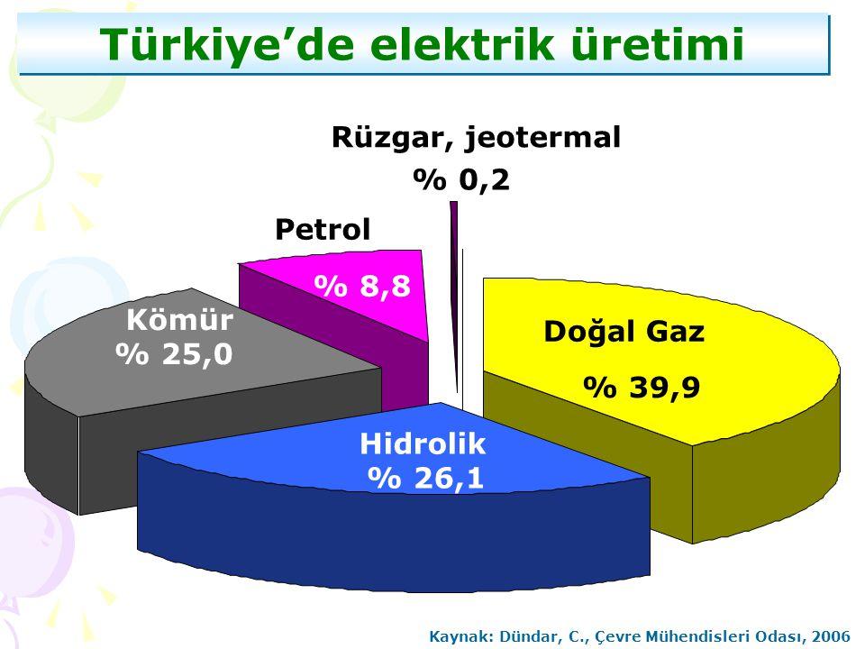 % 39,9 % 0,2 % 8,8 Doğal Gaz Hidrolik % 26,1 Kömür % 25,0 Petrol Rüzgar, jeotermal Türkiye'de elektrik üretimi Kaynak: Dündar, C., Çevre Mühendisleri