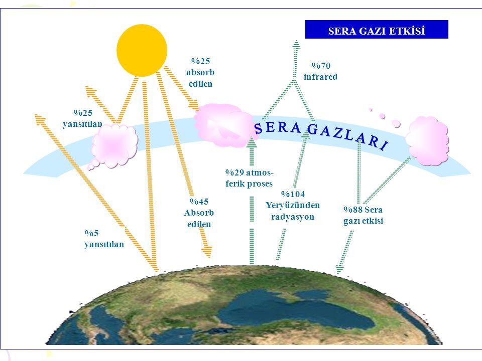 %104 Yeryüzünden radyasyon %45 Absorb edilen SERA GAZI ETKİSİ %5 yansıtılan %70 infrared %25 yansıtılan %25 absorb edilen %29 atmos- ferik proses %88