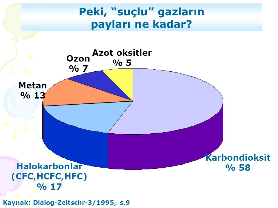"""Karbondioksit % 58 Azot oksitler % 5 Ozon % 7 Metan % 13 Halokarbonlar (CFC,HCFC,HFC) % 17 Kaynak: Dialog-Zeitschr-3/1995, s.9 Peki, """"suçlu"""" gazların"""