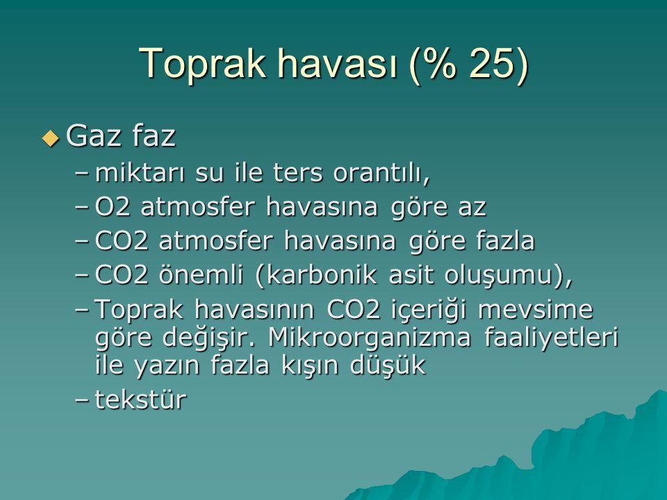 Toprak havası (% 25)  Gaz faz –miktarı su ile ters orantılı, –O2 atmosfer havasına göre az –CO2 atmosfer havasına göre fazla –CO2 önemli (karbonik asit oluşumu), –Toprak havasının CO2 içeriği mevsime göre değişir.