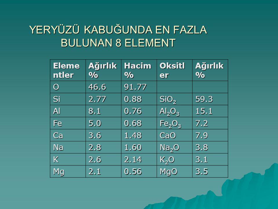 YERYÜZÜ KABUĞUNDA EN FAZLA BULUNAN 8 ELEMENT Eleme ntler Ağırlık % Hacim % Oksitl er Ağırlık % O46.691.77 Si2.770.88 SiO 2 59.3 Al8.10.76 Al 2 O 3 15.1 Fe5.00.68 Fe 2 O 3 7.2 Ca3.61.48CaO7.9 Na2.81.60 Na 2 O 3.8 K2.62.14 K2OK2OK2OK2O3.1 Mg2.10.56MgO3.5