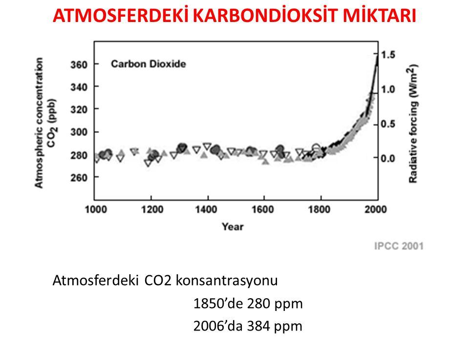 ATMOSFERDEKİ KARBONDİOKSİT MİKTARI Atmosferdeki CO2 konsantrasyonu 1850'de 280 ppm 2006'da 384 ppm