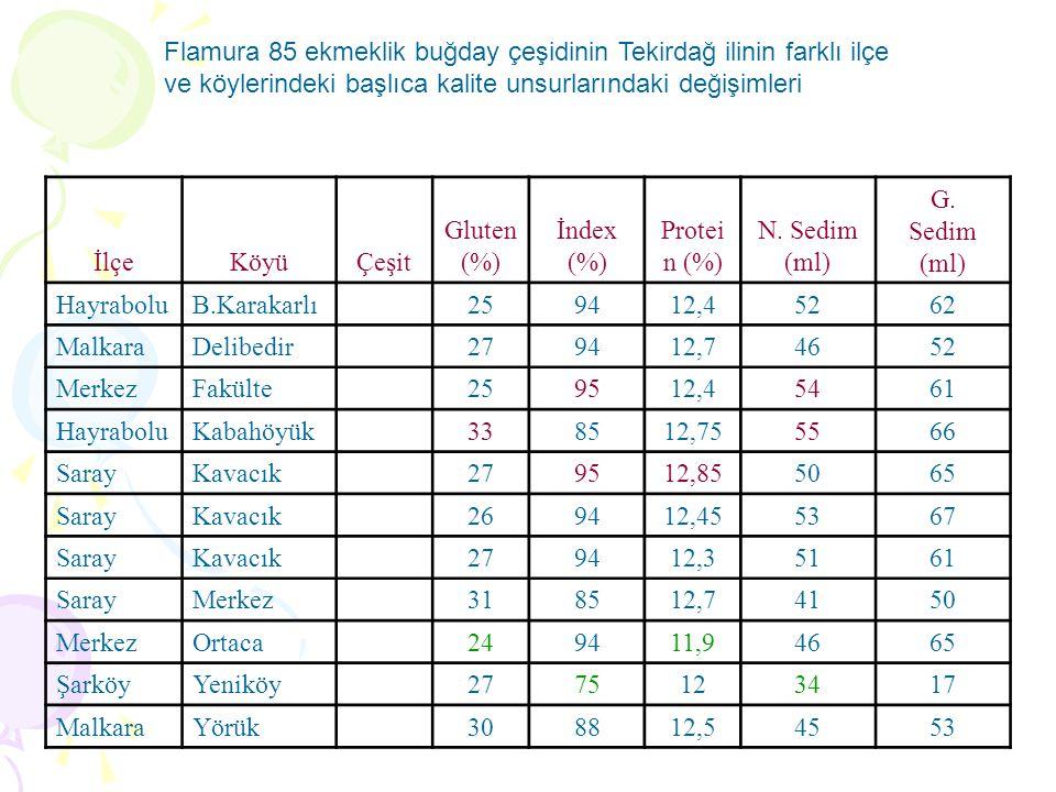 Flamura 85 ekmeklik buğday çeşidinin Tekirdağ ilinin farklı ilçe ve köylerindeki başlıca kalite unsurlarındaki değişimleri İlçeKöyüÇeşit Gluten (%) İndex (%) Protei n (%) N.