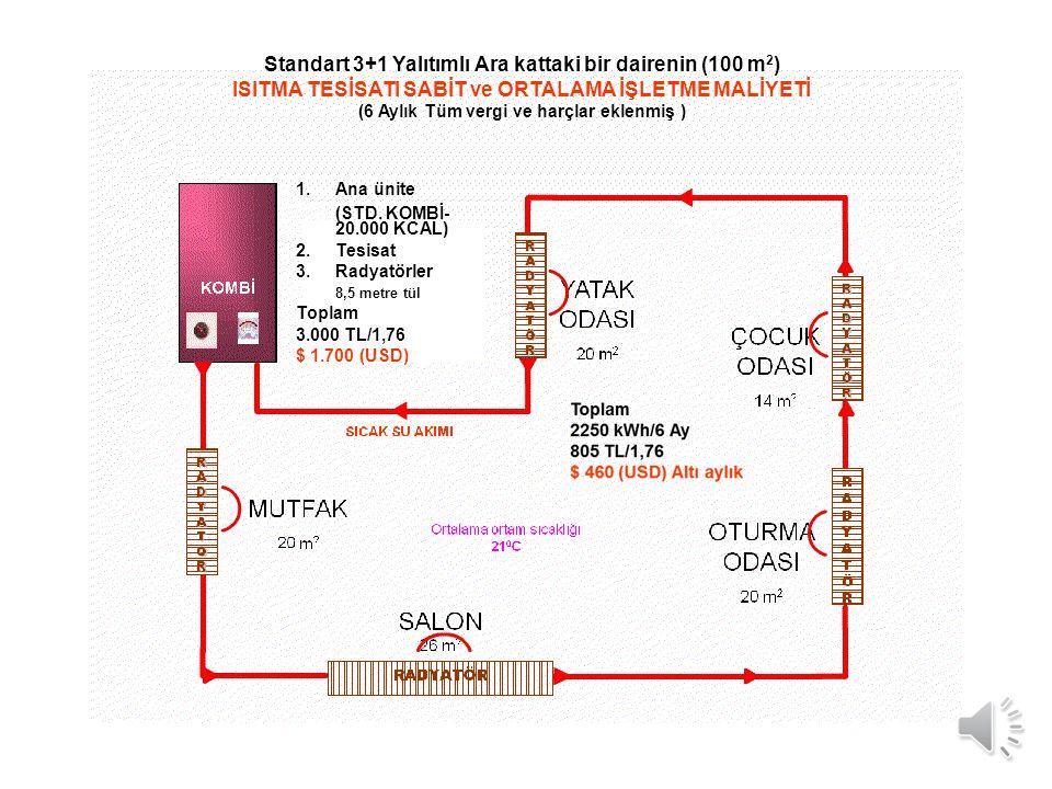 Standart 3+1 Yalıtımlı Ara kattaki bir dairenin (100 m 2 ) ISITMA TESİSATI SABİT ve ORTALAMA İŞLETME MALİYETİ (6 Aylık Tüm vergi ve harçlar eklenmiş ) 1.Ana ünite (STD.