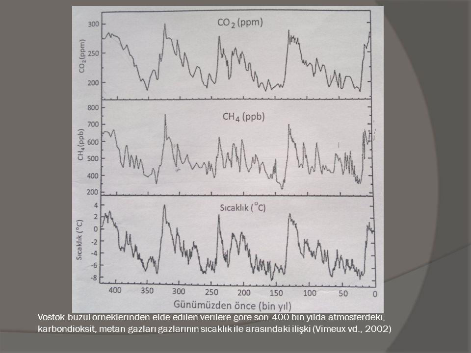 Vostok buzul örneklerinden elde edilen verilere göre son 400 bin yılda atmosferdeki, karbondioksit, metan gazları gazlarının sıcaklık ile arasındaki i