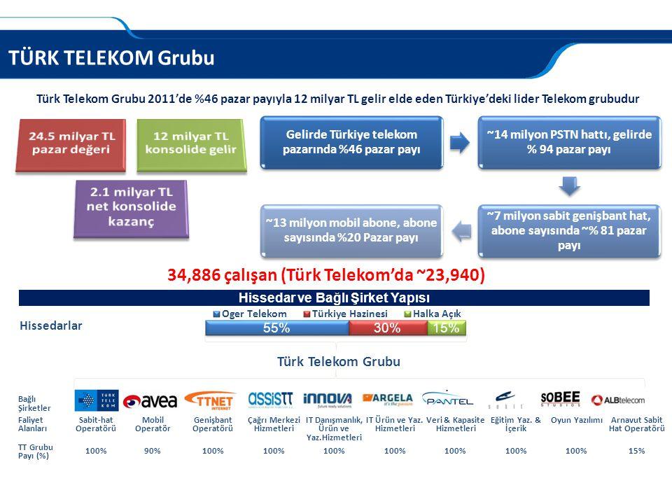 TÜRK TELEKOM Grubu Türk Telekom Grubu 2011'de %46 pazar payıyla 12 milyar TL gelir elde eden Türkiye'deki lider Telekom grubudur 34,886 çalışan (Türk