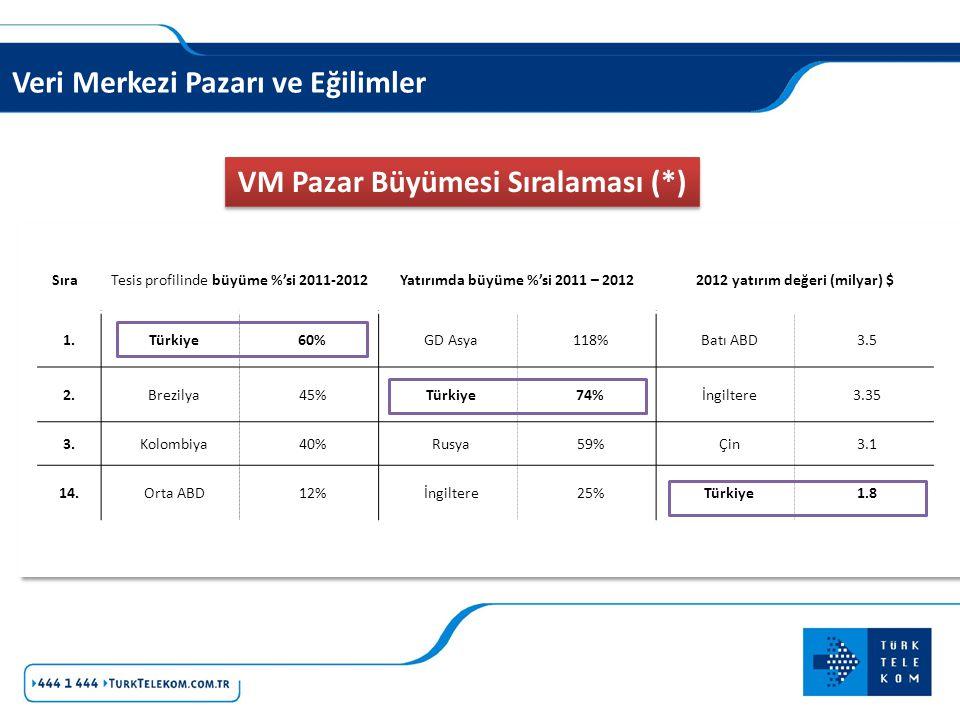 Veri Merkezi Pazarı ve Eğilimler SıraTesis profilinde büyüme %'si 2011-2012Yatırımda büyüme %'si 2011 – 20122012 yatırım değeri (milyar) $ 1.Türkiye60