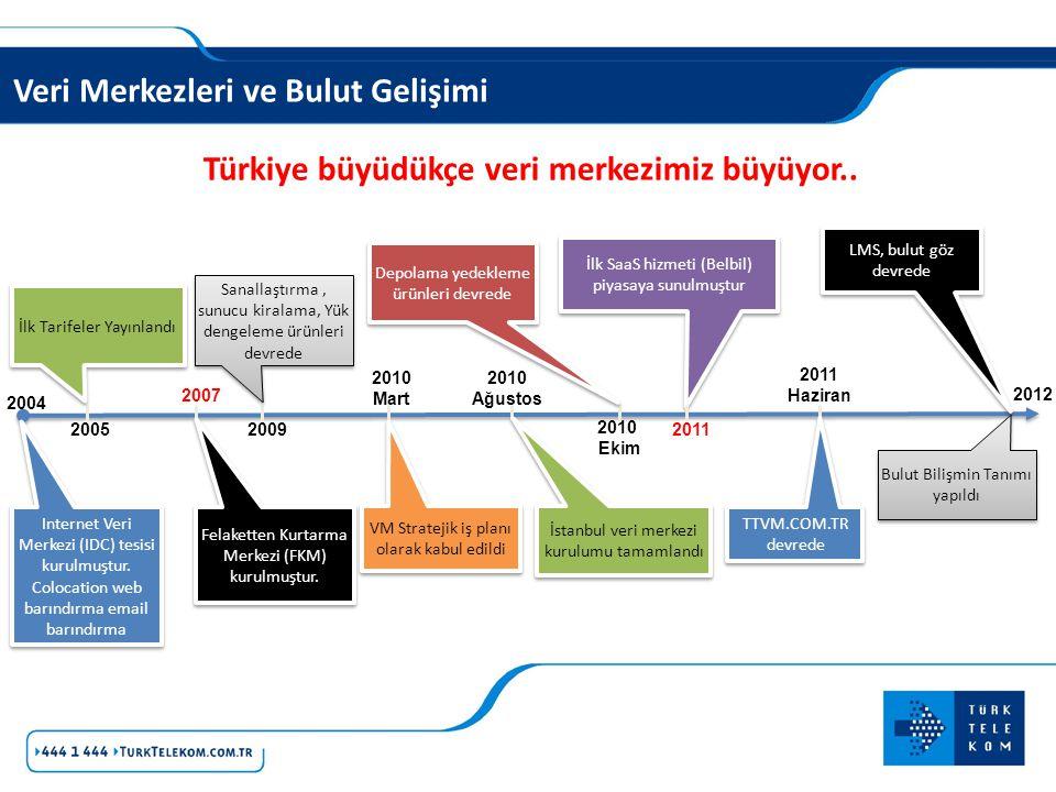 Veri Merkezleri ve Bulut Gelişimi Türkiye büyüdükçe veri merkezimiz büyüyor.. 2010 Ekim 2004 2011 Haziran 2007 20092005 2010 Mart 2010 Ağustos Interne
