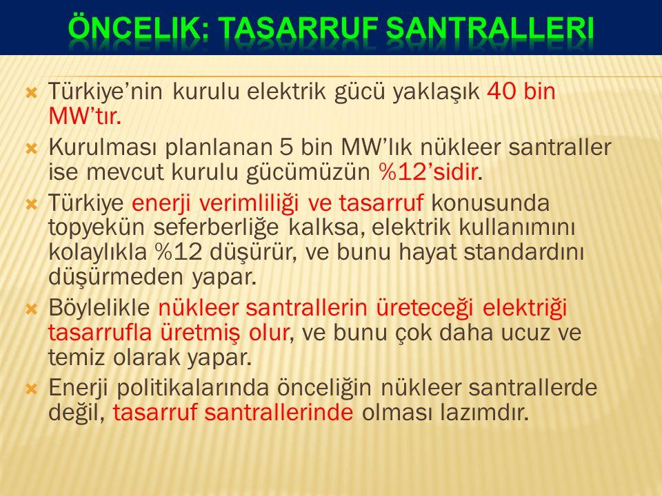  Türkiye'nin kurulu elektrik gücü yaklaşık 40 bin MW'tır.