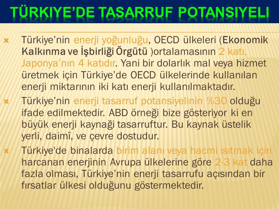  Türkiye'nin enerji yoğunluğu, OECD ülkeleri (Ekonomik Kalkınma ve İşbirliği Örgütü )ortalamasının 2 katı, Japonya'nın 4 katıdır.