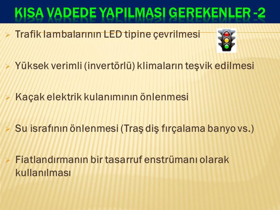  Trafik lambalarının LED tipine çevrilmesi  Yüksek verimli (invertörlü) klimaların teşvik edilmesi  Kaçak elektrik kulanımının önlenmesi  Su israfının önlenmesi (Traş diş fırçalama banyo vs.)  Fiatlandırmanın bir tasarruf enstrümanı olarak kullanılması