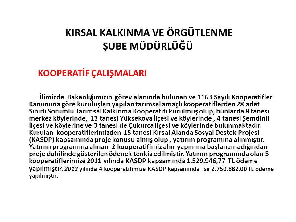 KIRSAL KALKINMA VE ÖRGÜTLENME ŞUBE MÜDÜRLÜĞÜ KOOPERATİF ÇALIŞMALARI İlimizde Bakanlığımızın görev alanında bulunan ve 1163 Sayılı Kooperatifler Kanunu