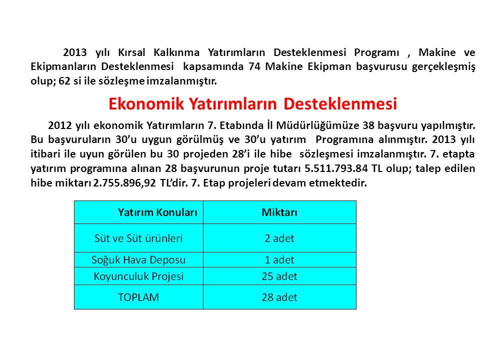 2013 yılı Kırsal Kalkınma Yatırımların Desteklenmesi Programı, Makine ve Ekipmanların Desteklenmesi kapsamında 74 Makine Ekipman başvurusu gerçekleşmi
