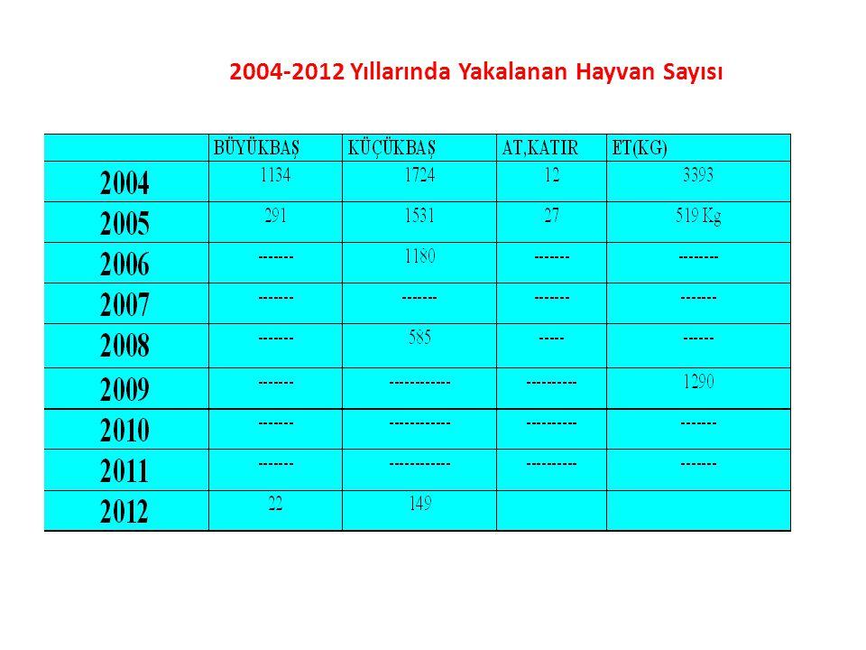 2004-2012 Yıllarında Yakalanan Hayvan Sayısı