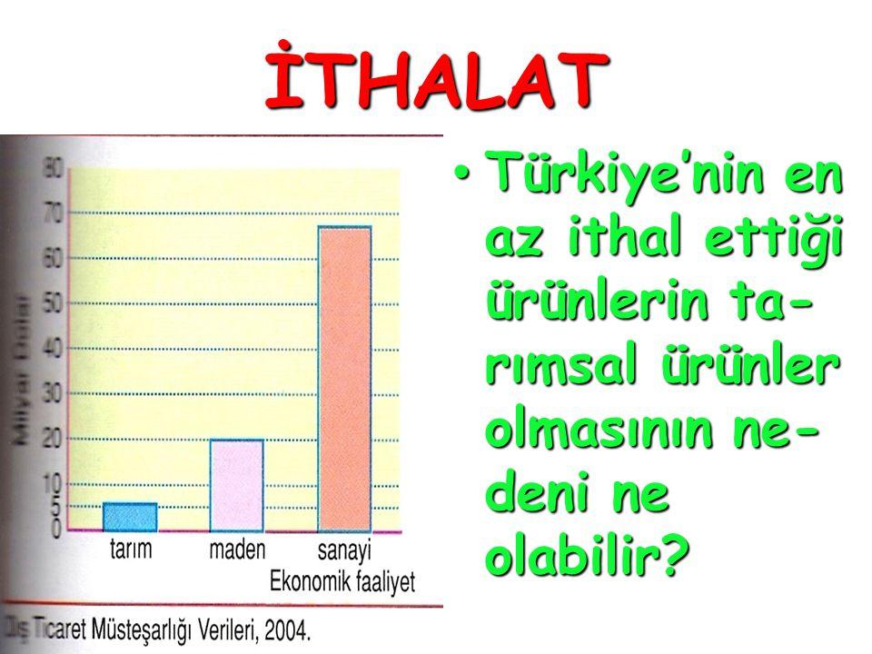 İTHALAT • Türkiye'nin en az ithal ettiği ürünlerin ta- rımsal ürünler olmasının ne- deni ne olabilir?