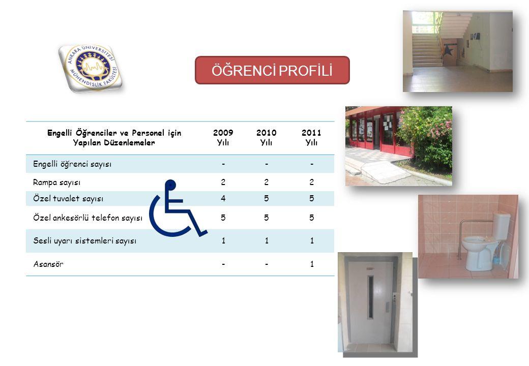 ÖĞRENCİ PROFİLİ Engelli Öğrenciler ve Personel için Yapılan Düzenlemeler 2009 Yılı 2010 Yılı 2011 Yılı Engelli öğrenci sayısı--- Rampa sayısı222 Özel